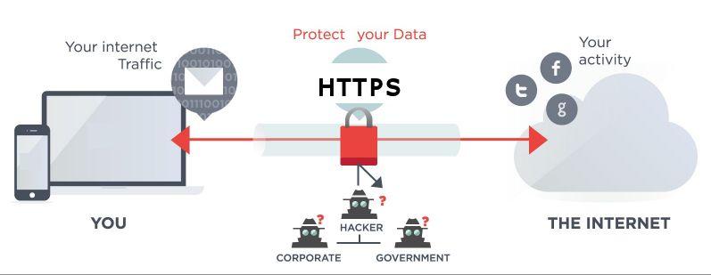 security of wordpress blog