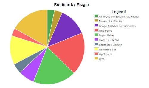 website sneller maken met p3 plugin