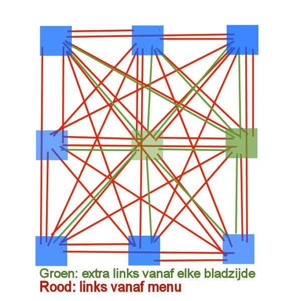 SEO Delft interne website links uitgelegd