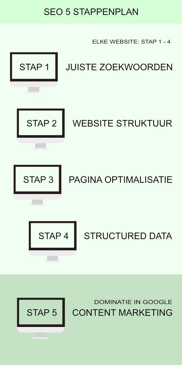 SEO 5 stappenplan